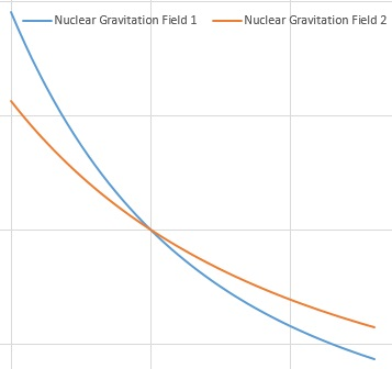 Nuclear Gravity Field and Nuclear Electric Field
